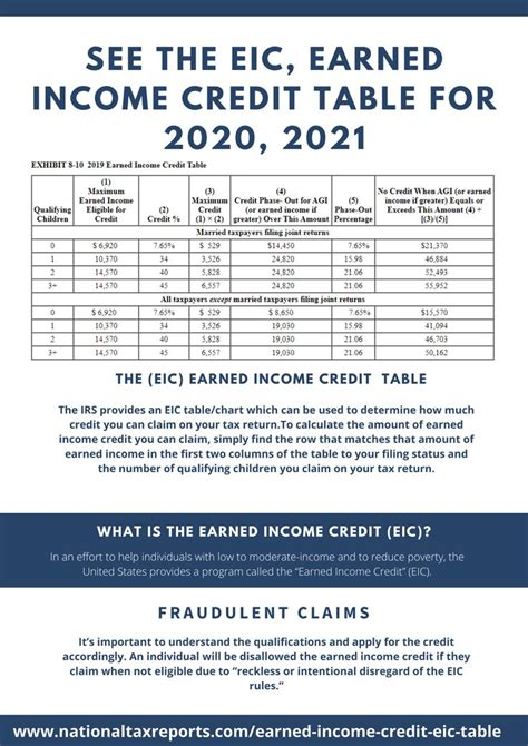 eic earned income credit table   income