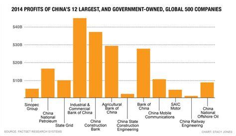 chinas global  companies  bigger  everand
