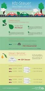 Steuer Berechnen Kfz : kfz steuer regeln der co2 steuer infografik zu den autosteuern ~ Themetempest.com Abrechnung