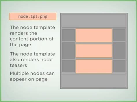 download tpl templates node tpl php the node template renders