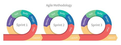 Testing In An Agile Project