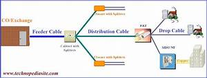 Optical Fiber Cables Sizing In Ftth Network