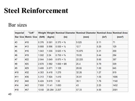 Steel Rebar Sizes | Mungfali