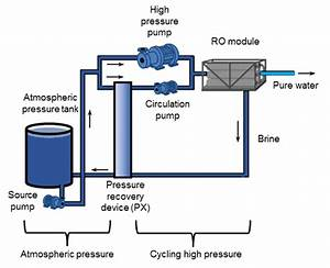 Batch Ro Implemented With An Atmospheric Pressure Tank And