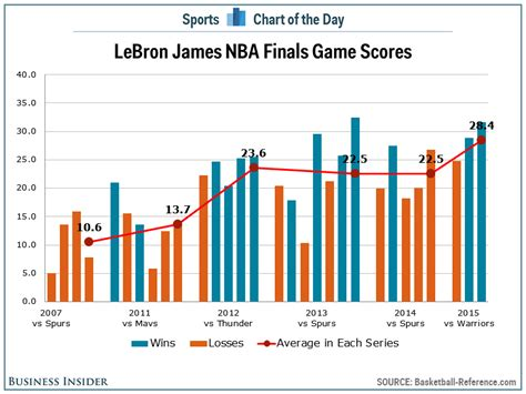 chart lebron james     nba finals