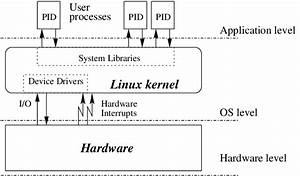 1  Architecture Of The Standard Linux Kernel