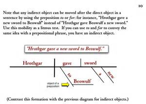 Sentence with Indirect Object Diagram