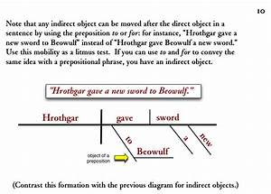 Diagramming Sentences  A Note About Indirect Objects