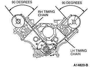 Ford Timing Chain Marks Rotate Engine Cylinder