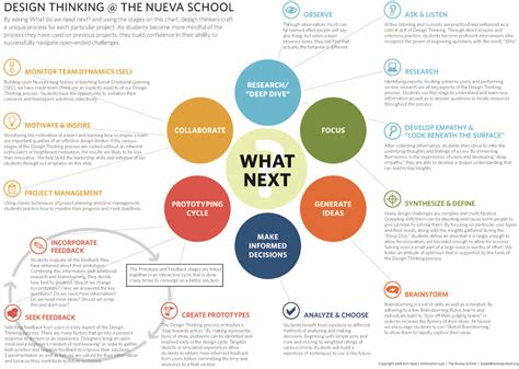 design thinking process innovation labs and makerspaces