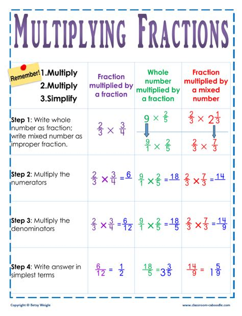 Multiplying Fractions Poster Sample