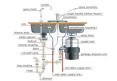 how to change the kitchen faucet garbage disposal plumbing diagram dishwasher plumbing