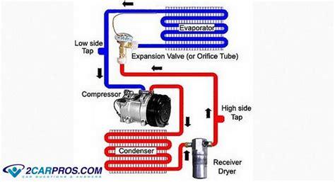 Auto-klimaanlagen, Wie Funktionieren Sie? Erklärt Von Den
