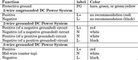 Standard Wiring Color Codes Plc Ladder Ebook
