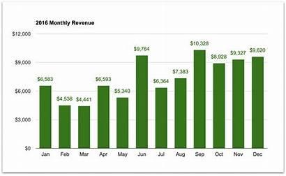 Monthly Revenue December Report Income Wasn Breaker