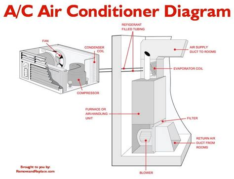 Wiring Aac Condensing Unit by What To Check If Your Home A C Unit Is Constantly Running