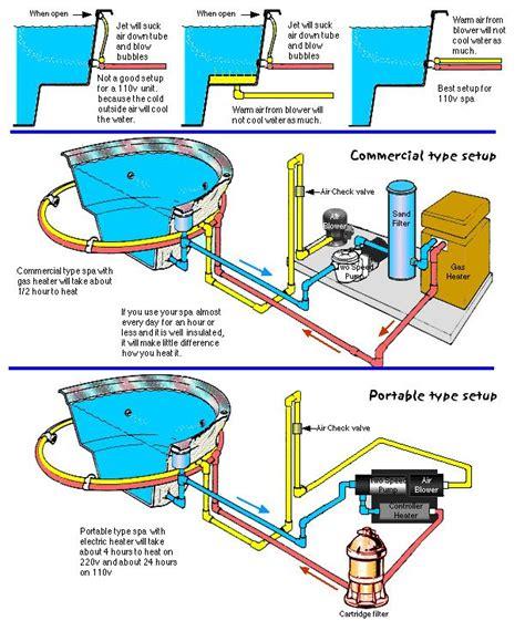 Above Ground Pool Plumbing Diagram by Inground Spa Plumbing Diagram Search Swimming