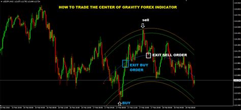 how to trade currency center of gravity indicator mt4 link
