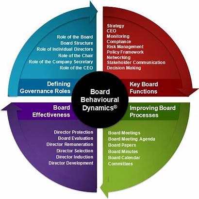 Board Governance Framework Corporate Template Practice Background