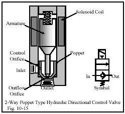 chapter 10 directional control valves part 3