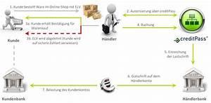 Was Ist Selbstauskunft : sepa elv via saferpay six payment services creditpass ~ Lizthompson.info Haus und Dekorationen