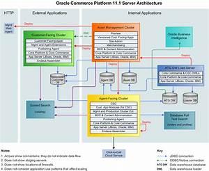 Oracle Commerce Platform 11 1