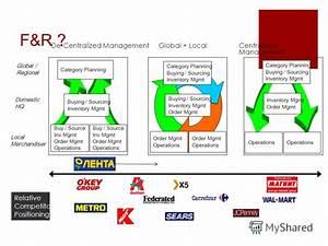 """Презентация на тему: """"Планирование заказа и товарных ..."""