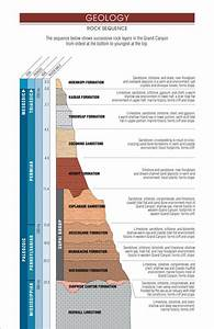 Grand Canyon River Guide - Geology Column