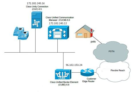 Solved Cube Configuration With Cucm Call Manag Cisco