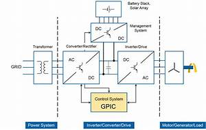 Save Time And Resources With The Ni Compactrio General Purpose Inverter Controller  Gpic