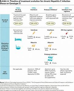 CHI Report - In... Hepatitis C Treatment
