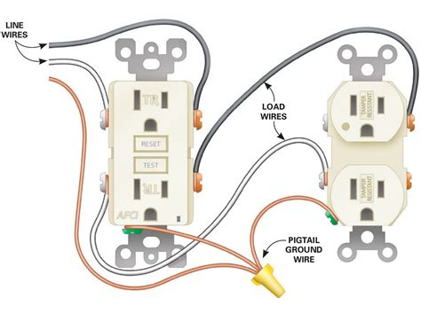 Wiring A Receptacle Outlet by How To Install Electrical Outlets In The Kitchen The