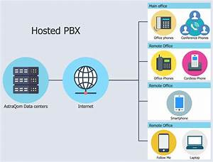 Hosted Voip Diagram