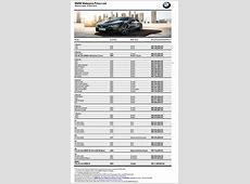 BMW Group Malaysia Announced PostGST Price Reductions