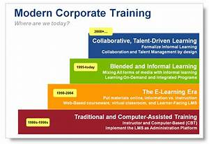 modernize corporate training the enterprise learning With training framework template