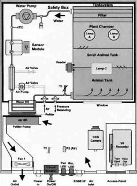 animal research facilities space biology barnard