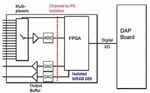 Signal Isolation For Data Acquisition Systems