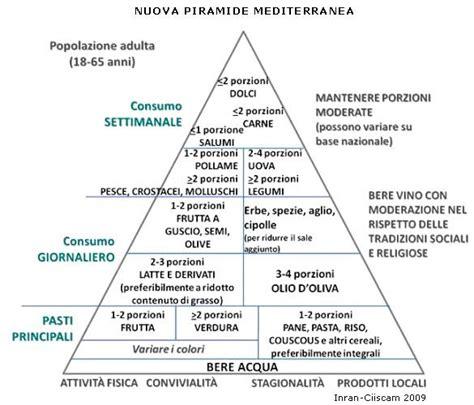 nuova piramide alimentare italiana consigli di nutrizione nuova piramide alimentare
