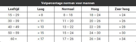 lichaamsvetpercentage tabel