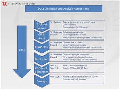 advanced methods  delivery system research planning