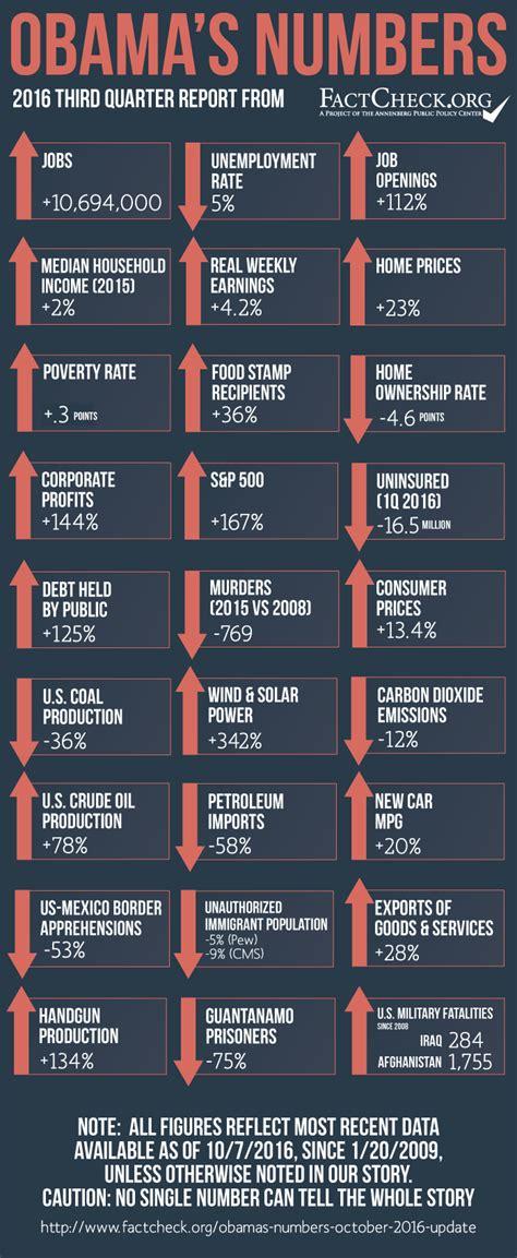 obamas numbers october  update factcheckorg