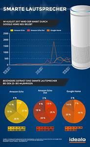 Google Home Oder Amazon Echo : smarte lautsprecher amazon echo vs google home idealo magazin ~ Frokenaadalensverden.com Haus und Dekorationen