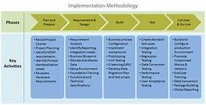 Sample implementation plan template download baskanidaico for It implementation plan template