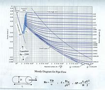 Moody diagram excel diagram hd wallpapers moody diagram hdhidesktophd ml friction factor calculation in excel ccuart Choice Image