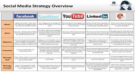 social media strategy template search results for plan calendar template calendar 2015 24906