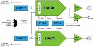 Rp Dac-internal-block-diagram Png