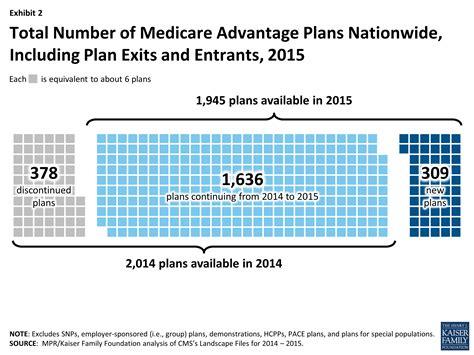 medicare phone number for providers medicare advantage 2015 data spotlight overview of plan
