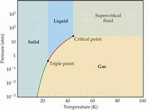 At Temperature T