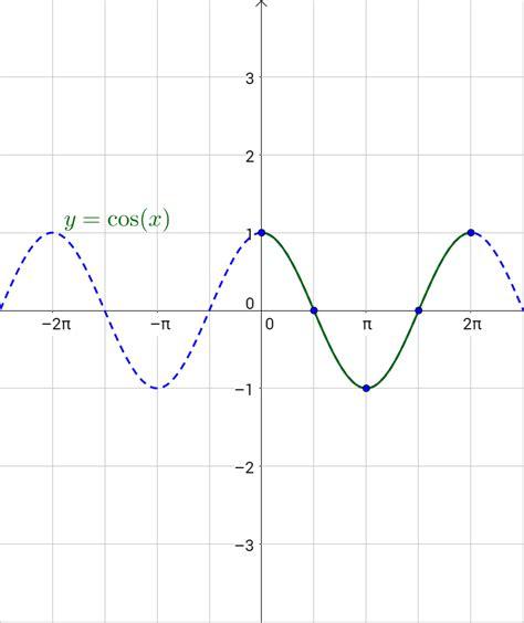 graphs  sine  cosine
