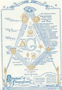 Freemasonry Structure